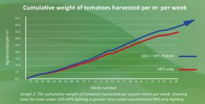 Koot-Tomatoes-Graph